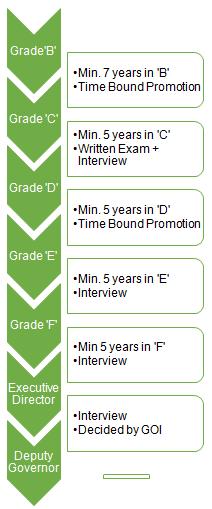 rbi grade b promotion